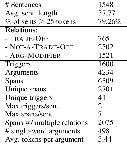 Figure 3 for In Layman's Terms: Semi-Open Relation Extraction from Scientific Texts