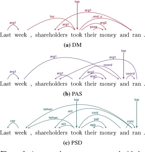 Figure 1 for Deep Multitask Learning for Semantic Dependency Parsing