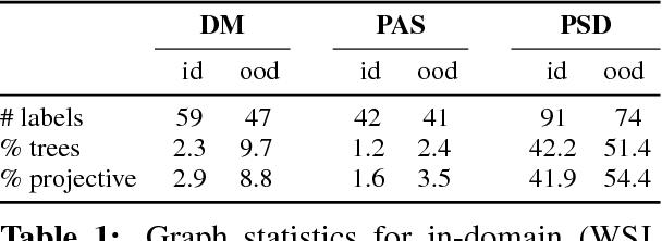 Figure 2 for Deep Multitask Learning for Semantic Dependency Parsing