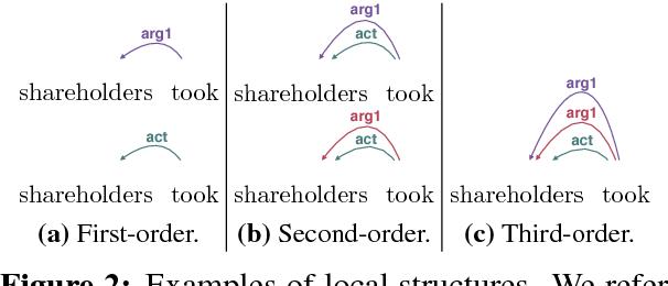 Figure 3 for Deep Multitask Learning for Semantic Dependency Parsing