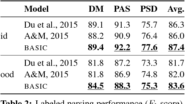 Figure 4 for Deep Multitask Learning for Semantic Dependency Parsing