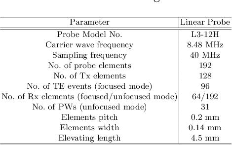 Figure 1 for Deep Learning-based Universal Beamformer for Ultrasound Imaging