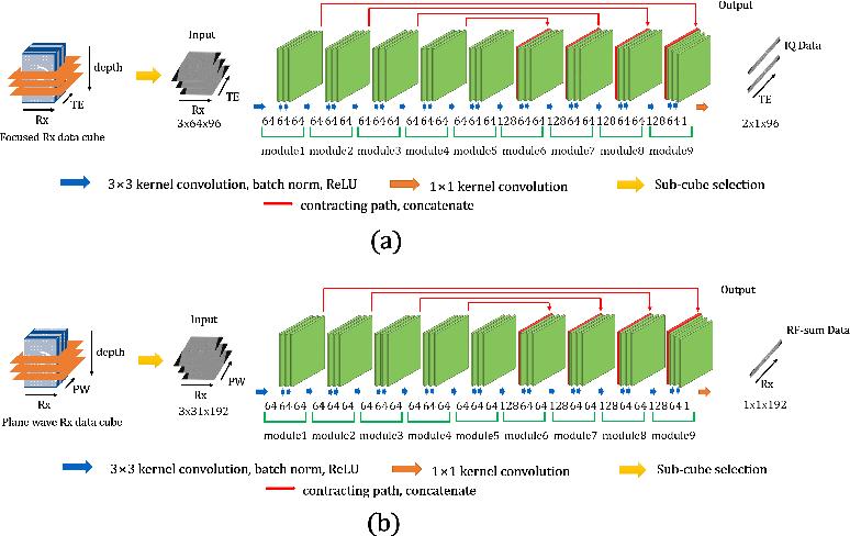 Figure 2 for Deep Learning-based Universal Beamformer for Ultrasound Imaging
