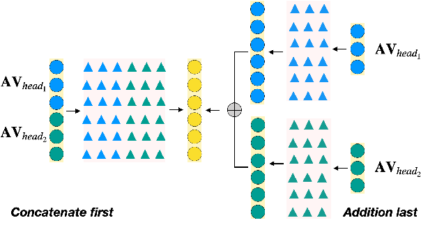 Figure 1 for More Identifiable yet Equally Performant Transformers for Text Classification