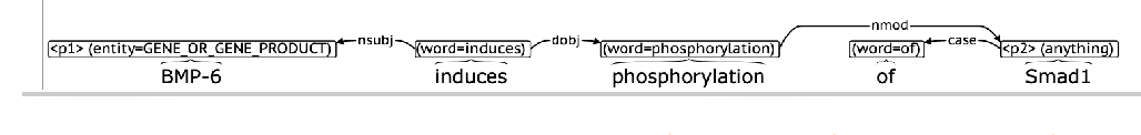 Figure 1 for Interactive Extractive Search over Biomedical Corpora