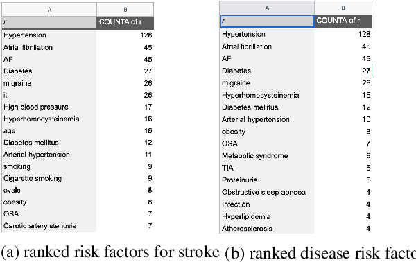 Figure 3 for Interactive Extractive Search over Biomedical Corpora