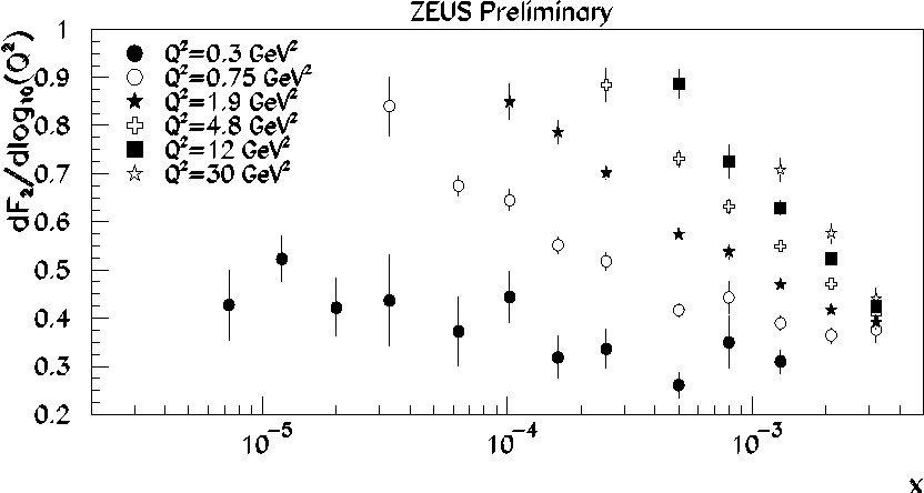 Figure 34: The logarithmic derivatives of the F2 data in bins of constant Q 2 as a function of x.