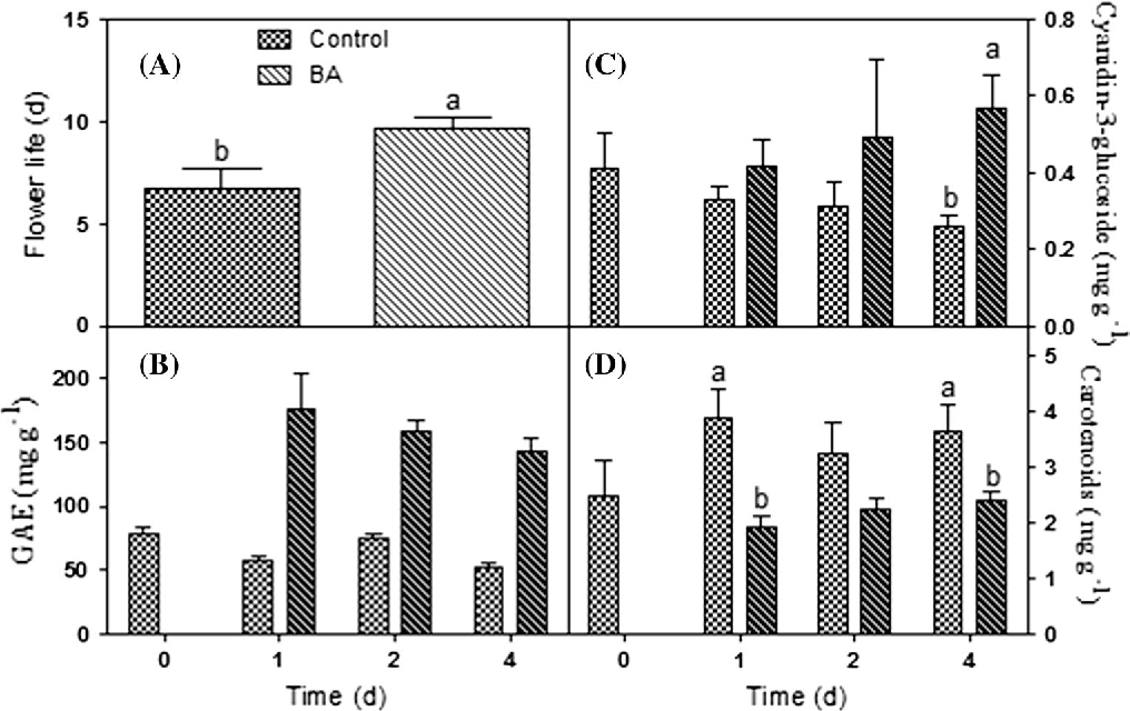 Effect of cytokinins on delaying petunia flower senescence a figure 1 ccuart Choice Image