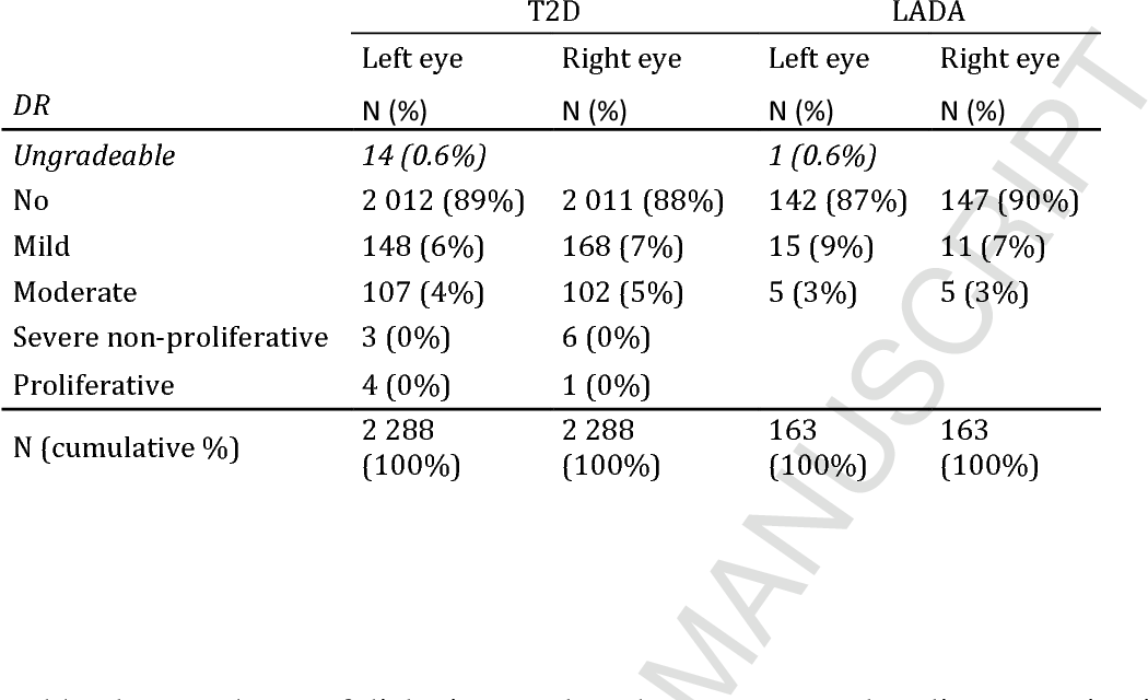 93a9491a2e9e Table 1 from Prevalence and risk factors for diabetic retinopathy at ...