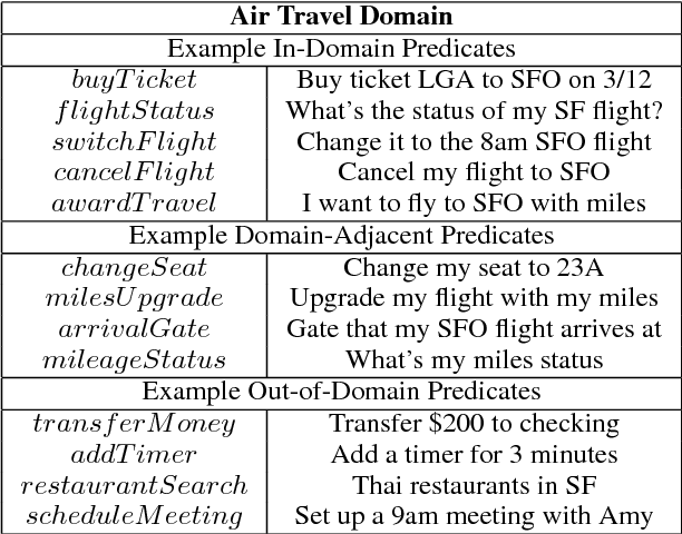 Figure 1 for Identifying Domain Adjacent Instances for Semantic Parsers