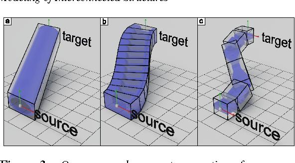 Procedural Modeling of Interconnected Structures - Semantic Scholar