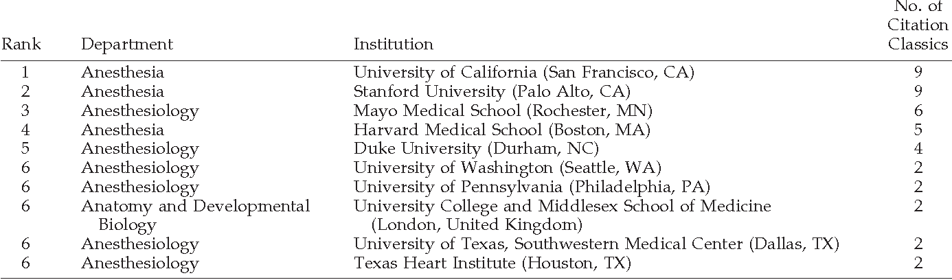 Table 5 from Citation classics in anesthetic journals  - Semantic