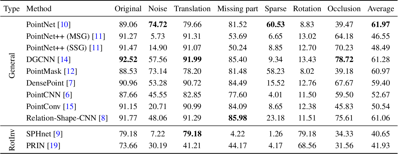 Figure 2 for RobustPointSet: A Dataset for Benchmarking Robustness of Point Cloud Classifiers