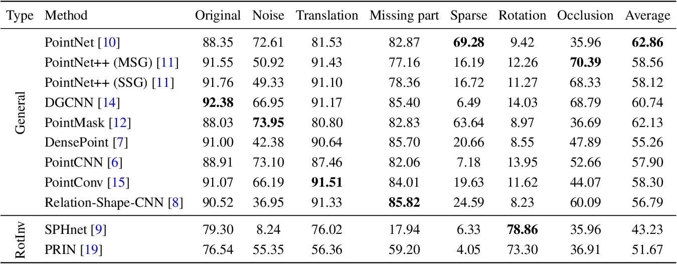 Figure 4 for RobustPointSet: A Dataset for Benchmarking Robustness of Point Cloud Classifiers