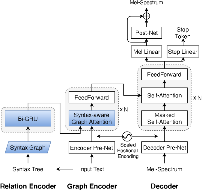 Figure 1 for GraphSpeech: Syntax-Aware Graph Attention Network For Neural Speech Synthesis