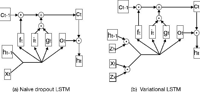 Figure 3 for Variational Inference-Based Dropout in Recurrent Neural Networks for Slot Filling in Spoken Language Understanding