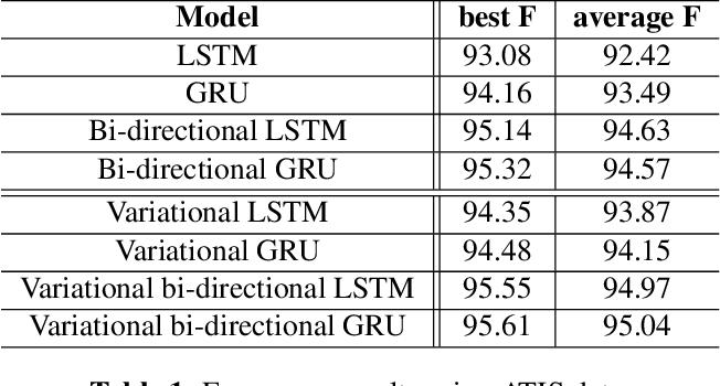Figure 2 for Variational Inference-Based Dropout in Recurrent Neural Networks for Slot Filling in Spoken Language Understanding