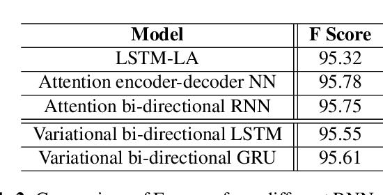 Figure 4 for Variational Inference-Based Dropout in Recurrent Neural Networks for Slot Filling in Spoken Language Understanding