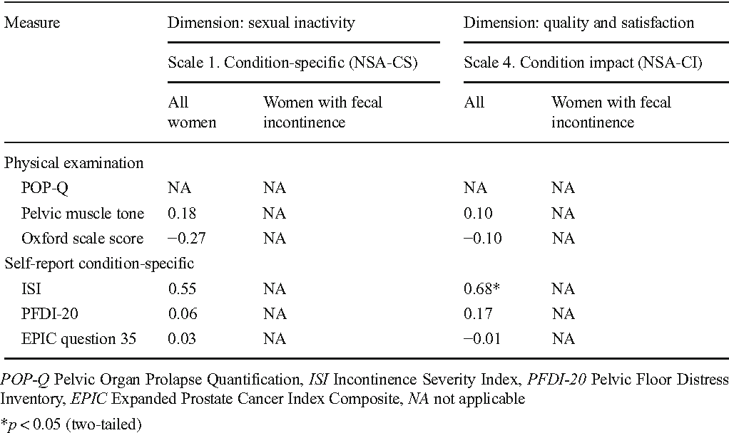 Table 4 Criterion validity: scale correlations with other measures for the sexually inactive group