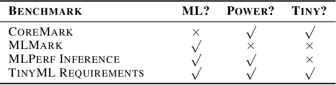 Figure 3 for Benchmarking TinyML Systems: Challenges and Direction