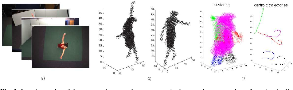 Figure 1 for Robust Temporally Coherent Laplacian Protrusion Segmentation of 3D Articulated Bodies