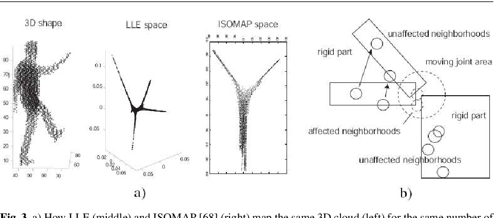 Figure 3 for Robust Temporally Coherent Laplacian Protrusion Segmentation of 3D Articulated Bodies
