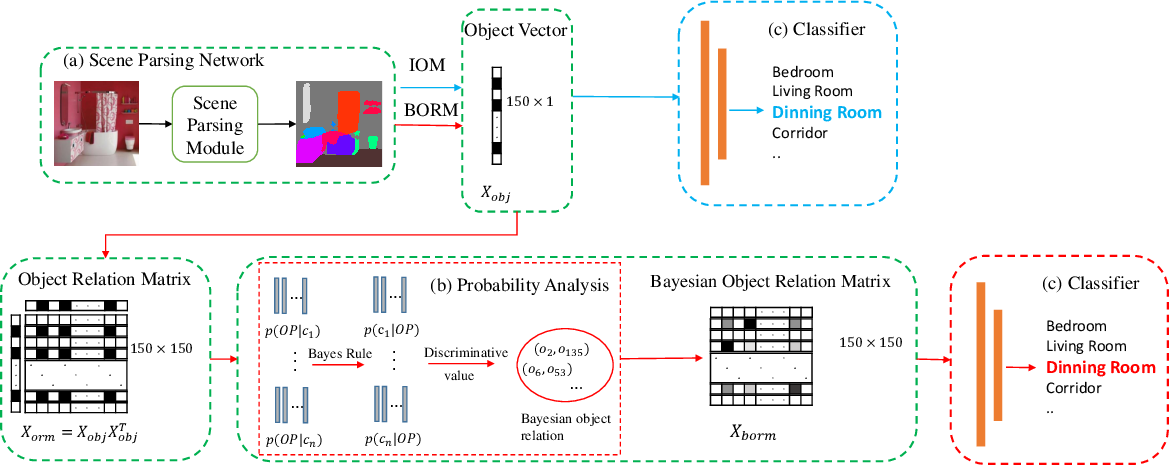 Figure 2 for BORM: Bayesian Object Relation Model for Indoor Scene Recognition
