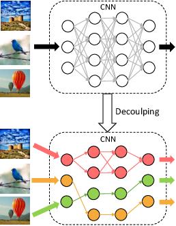 Figure 1 for Dynamic Neural Network Decoupling