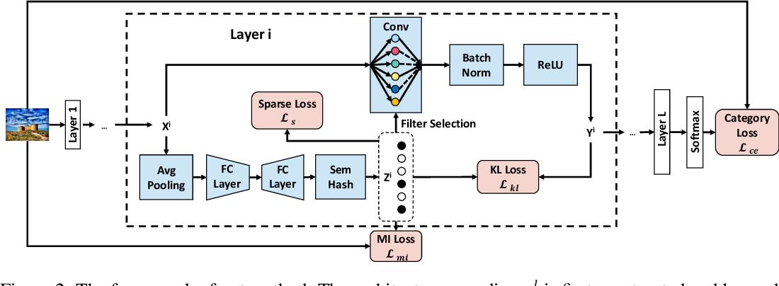 Figure 3 for Dynamic Neural Network Decoupling
