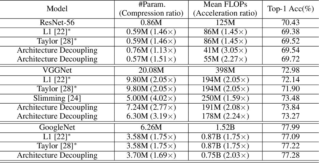 Figure 4 for Dynamic Neural Network Decoupling