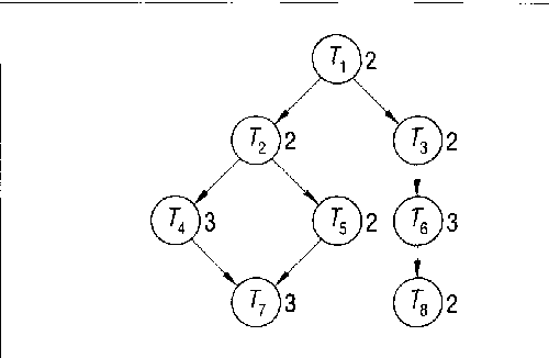 Figure 1. Precedence graph for an eight-task system. Each task's maximum duration is listed next t o i t s vertex.