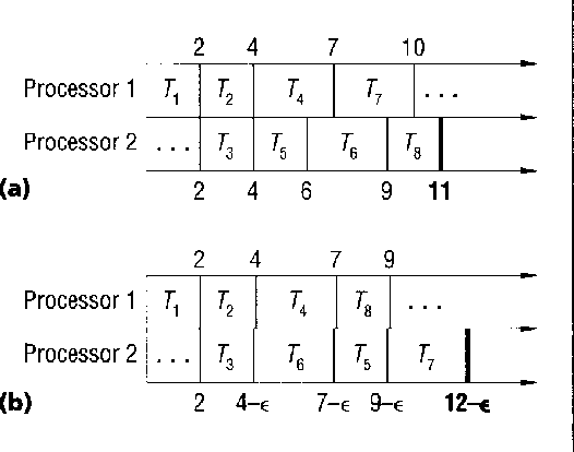 Figure 2. Scheduling instability: (a) standard Gantt chart using maximum task durations, (b) nonstandard Gantt chart. Shortening 73 by an arbitrarily small E causes i nsta bi I ity.