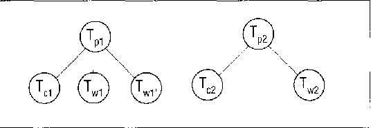 Figure 3. Subgraph of a workload. Parent tasks Tpl and Tpz have 2 and 1 basic fan-out tasks, respectively.