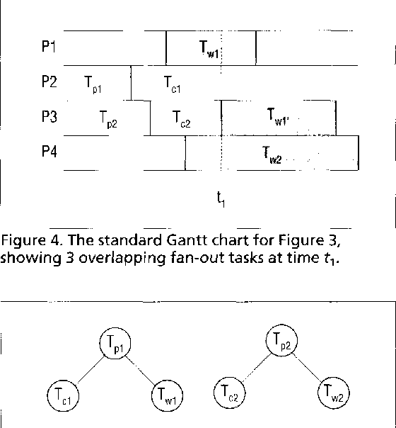 Figure 4. The standard Gantt chart for Figure 3, showing 3 overlapping fan-out tasks at time t,.