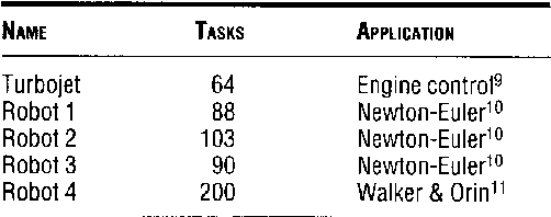 Table 2. Real workloads.