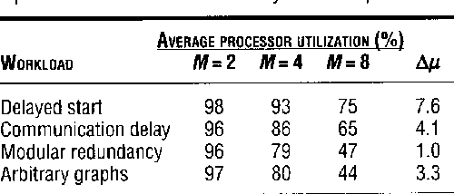 Table 3. Average processor utilization of the FAlgorithm for generic workloads. M is the number of processors; Ap is the maximum difference in processor utilization from any other dispatcher.