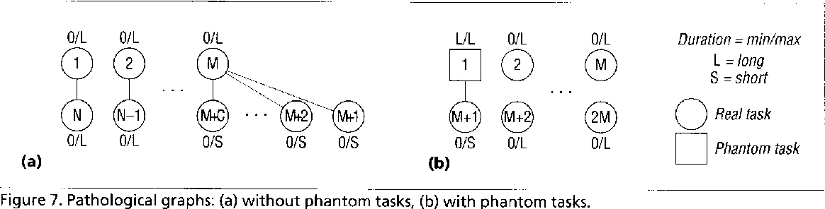 Figure 7. Pathological graphs: (a) without phantom tasks, (b) with phantom tasks.