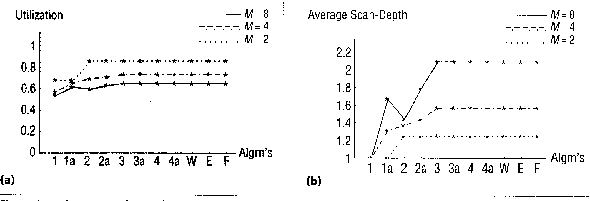Figure 8. Performance ofjathological graphs without phantom tasks: (a) average processor utilization (E) ; (b) average scan depth (D ) .