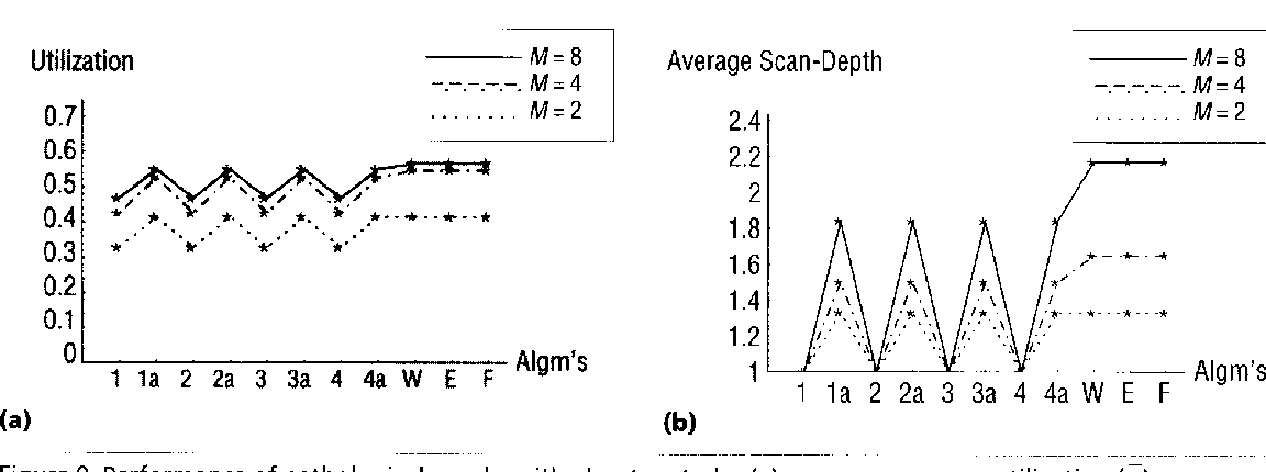 Figure 9. Performance ofgathological graphs with phantom tasks: (a) average processor utilization (6); (b) average scan depth (D ) .