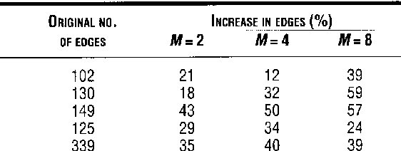Table 5. Increase in edges added by Manacher's Algorithm (%). M is the number of processors.