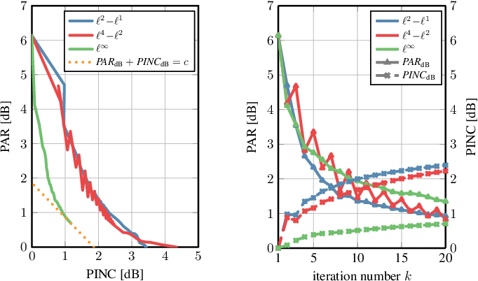 Figure 1 for $\ell^p\!-\!\ell^q$-Norm Minimization for Joint Precoding and Peak-to-Average-Power Ratio Reduction