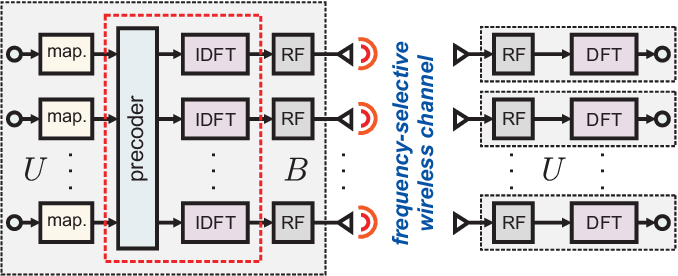 Figure 2 for $\ell^p\!-\!\ell^q$-Norm Minimization for Joint Precoding and Peak-to-Average-Power Ratio Reduction