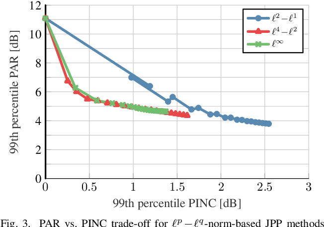 Figure 3 for $\ell^p\!-\!\ell^q$-Norm Minimization for Joint Precoding and Peak-to-Average-Power Ratio Reduction