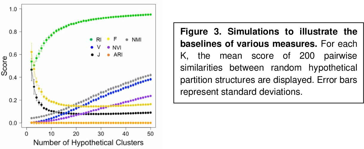 Figure 3 for J-Score: A Robust Measure of Clustering Accuracy