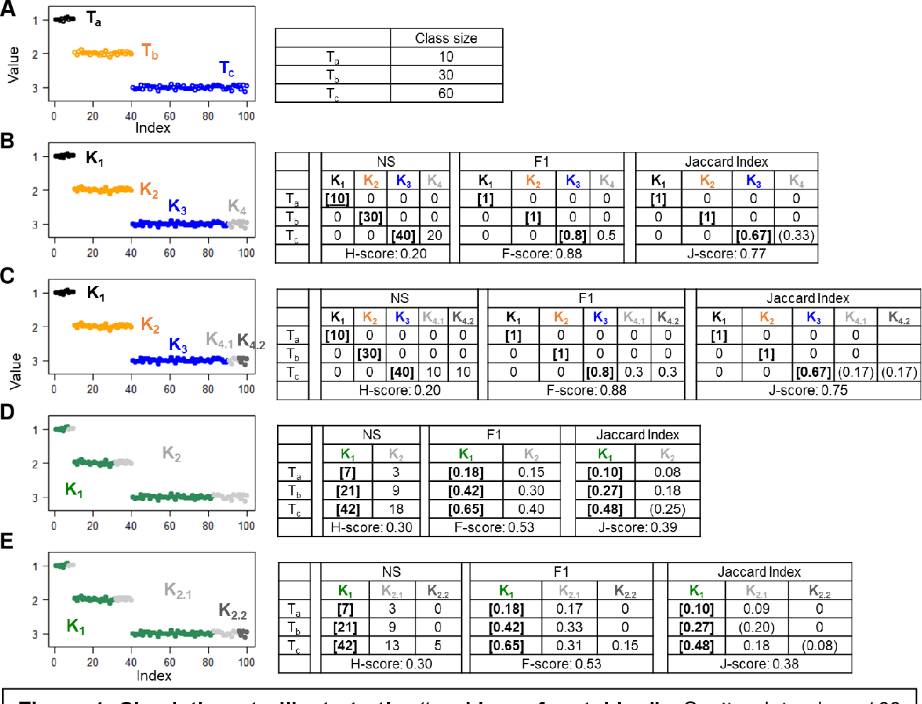 Figure 1 for J-Score: A Robust Measure of Clustering Accuracy