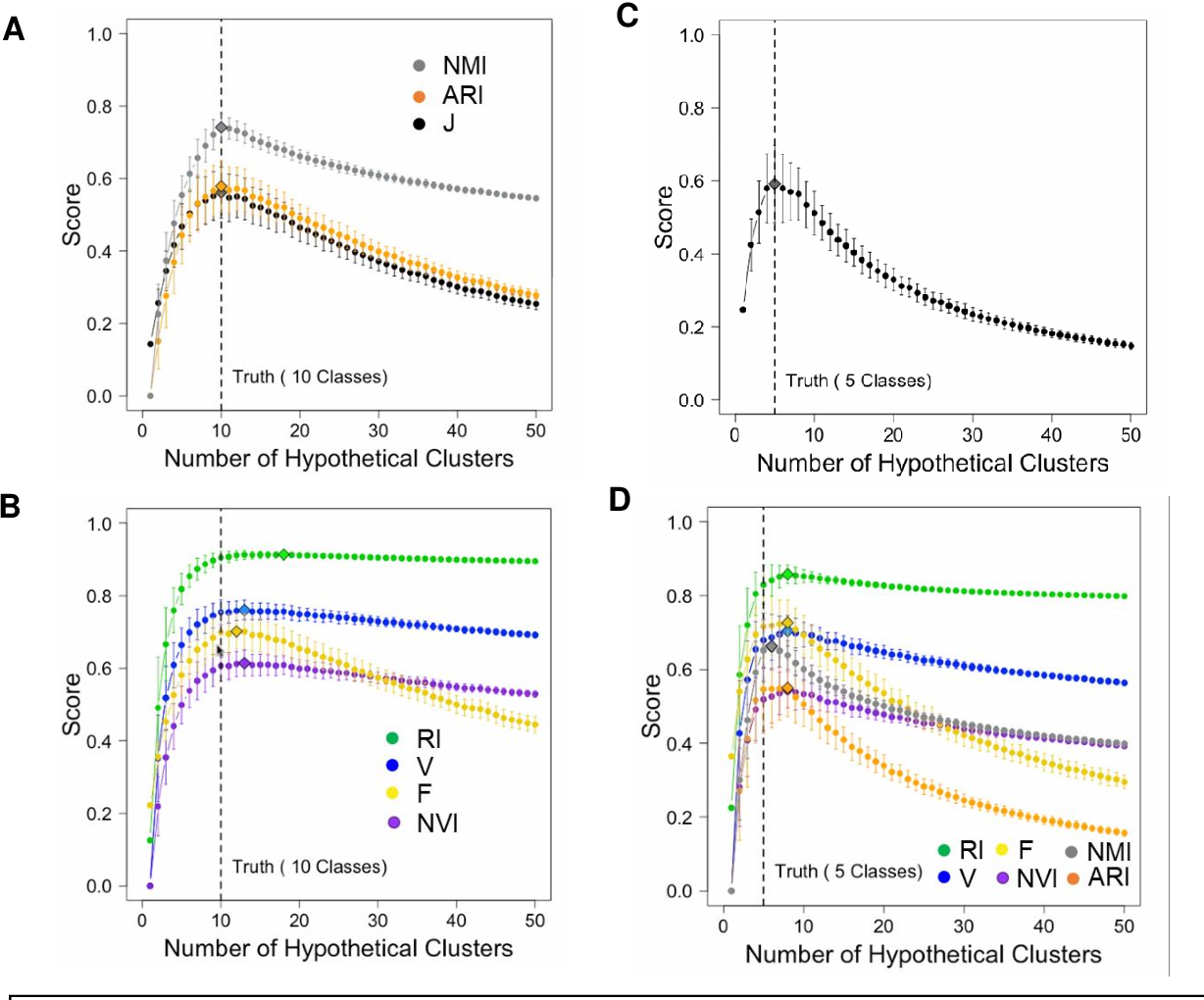 Figure 2 for J-Score: A Robust Measure of Clustering Accuracy