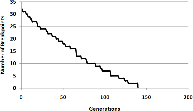 Fig. 2. A sample run of the algorithm for a permutation with length 35, showing the progression of the best individual of the population.