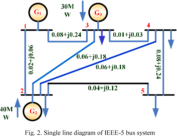 Table II from Realization of 5-bus system using soft computing