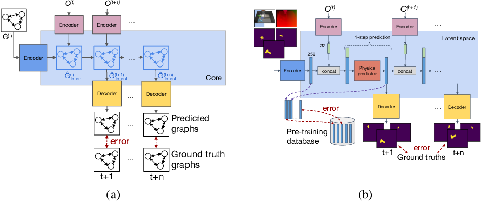 Figure 1 for Learning Visual Dynamics Models of Rigid Objects using Relational Inductive Biases
