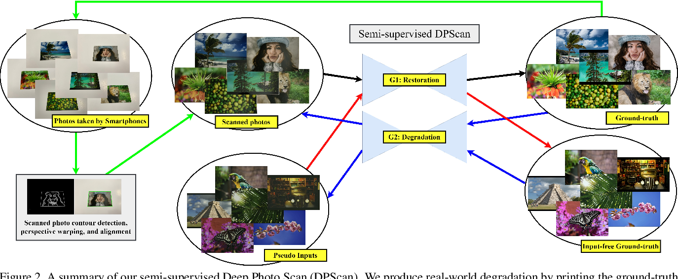 Figure 2 for Deep Photo Scan: Semi-supervised learning for dealing with the real-world degradation in smartphone photo scanning